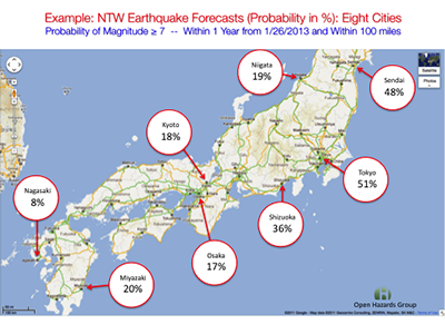 NTW forecasts for eight Japanese cities