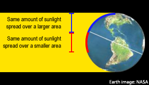 Sunlight falling on the Earth